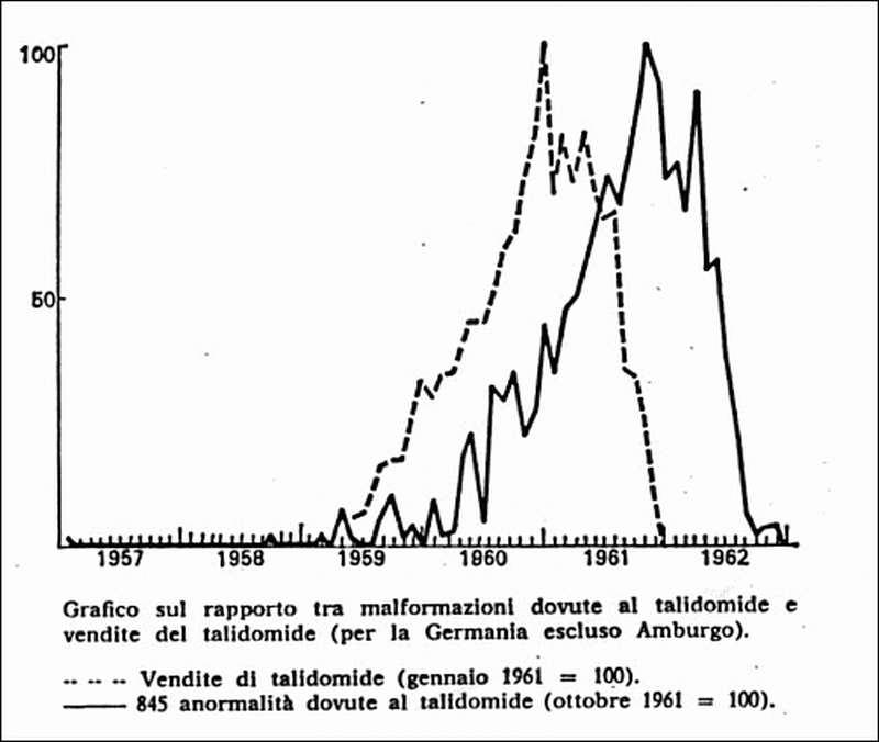 grafico rapporto vendite talidomide malformazioni