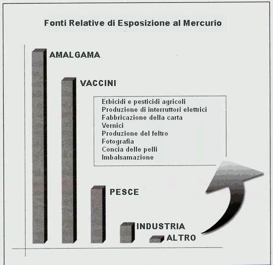 fonti di mercurio